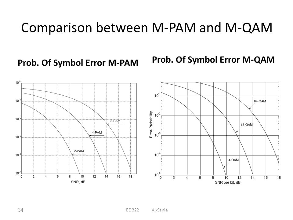 Comparison between M-PAM and M-QAM