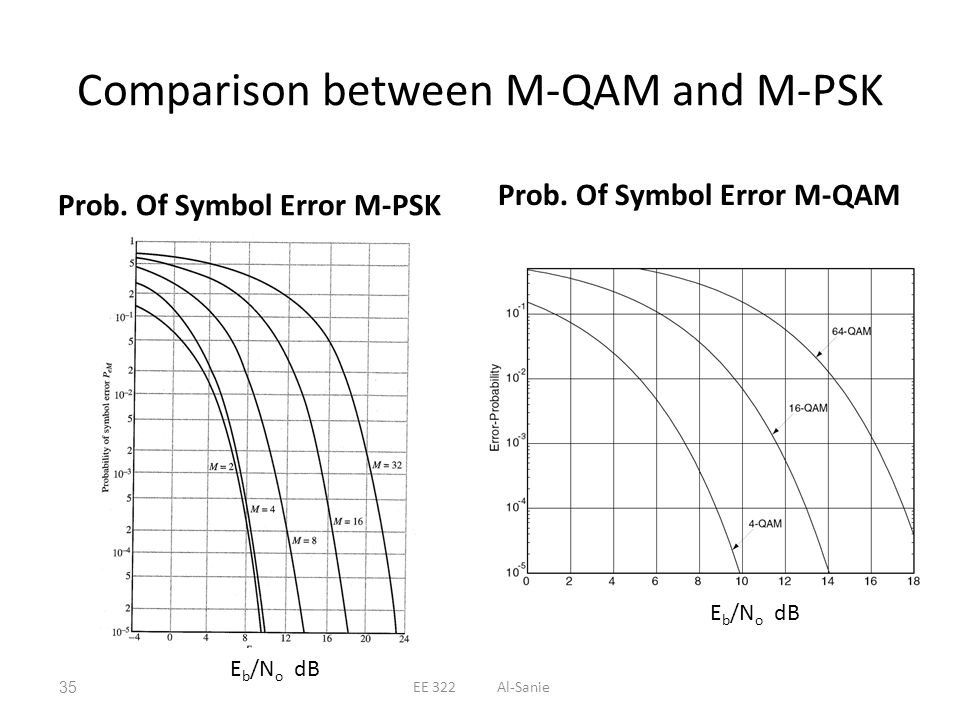 Comparison between M-QAM and M-PSK