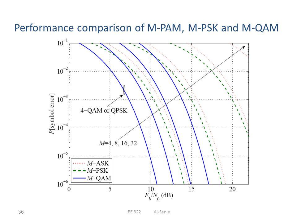 Performance comparison of M-PAM, M-PSK and M-QAM