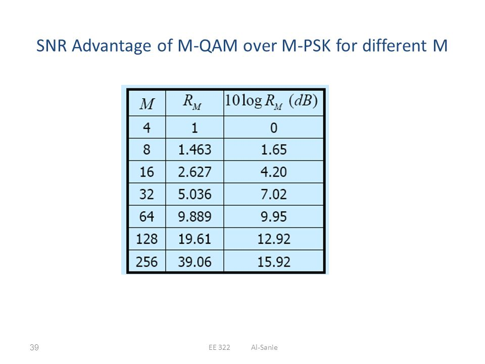 SNR Advantage of M-QAM over M-PSK for different M
