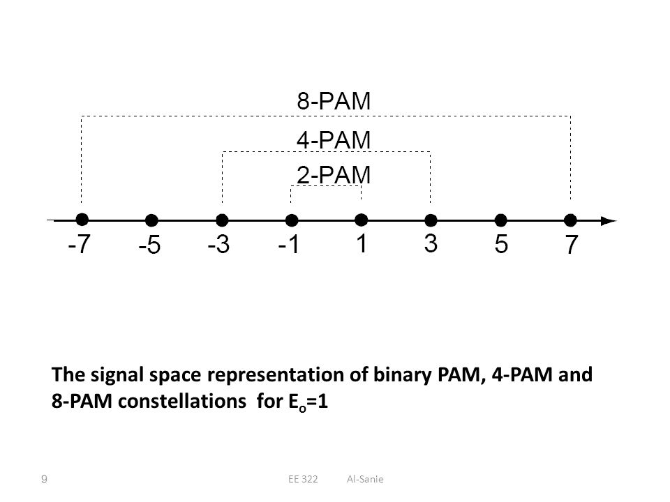 The signal space representation of binary PAM, 4-PAM and 8-PAM constellations for Eo=1