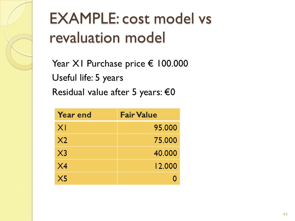 EXAMPLE: cost model vs revaluation model