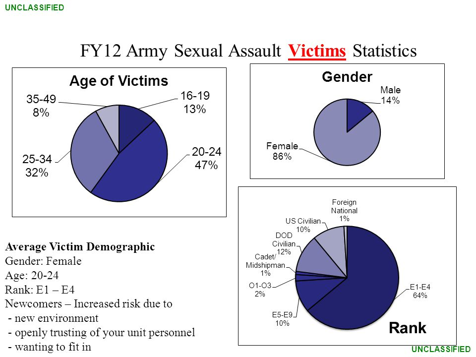 FY12 Army Sexual Assault Victims Statistics