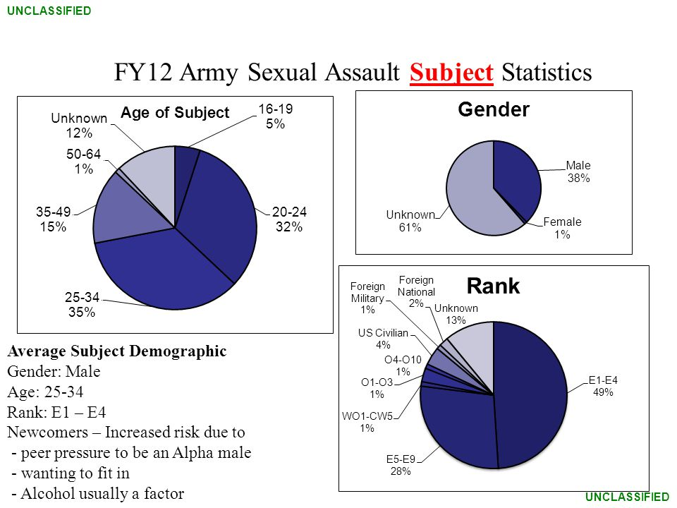 FY12 Army Sexual Assault Subject Statistics