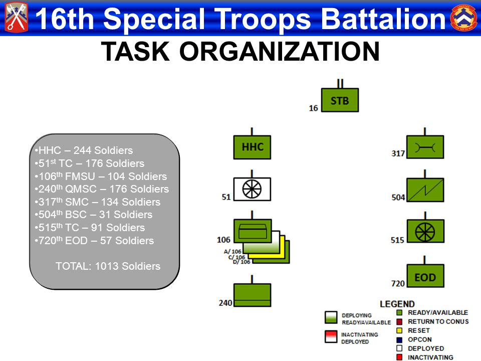 TASK ORGANIZATION HHC – 244 Soldiers 51st TC – 176 Soldiers