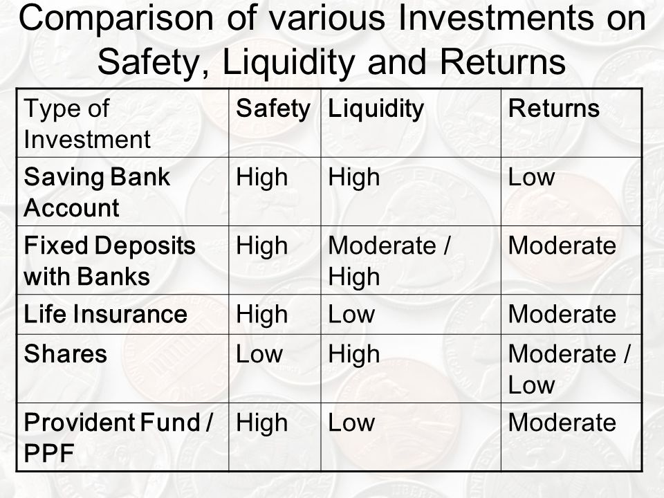 Comparison of various Investments on Safety, Liquidity and Returns