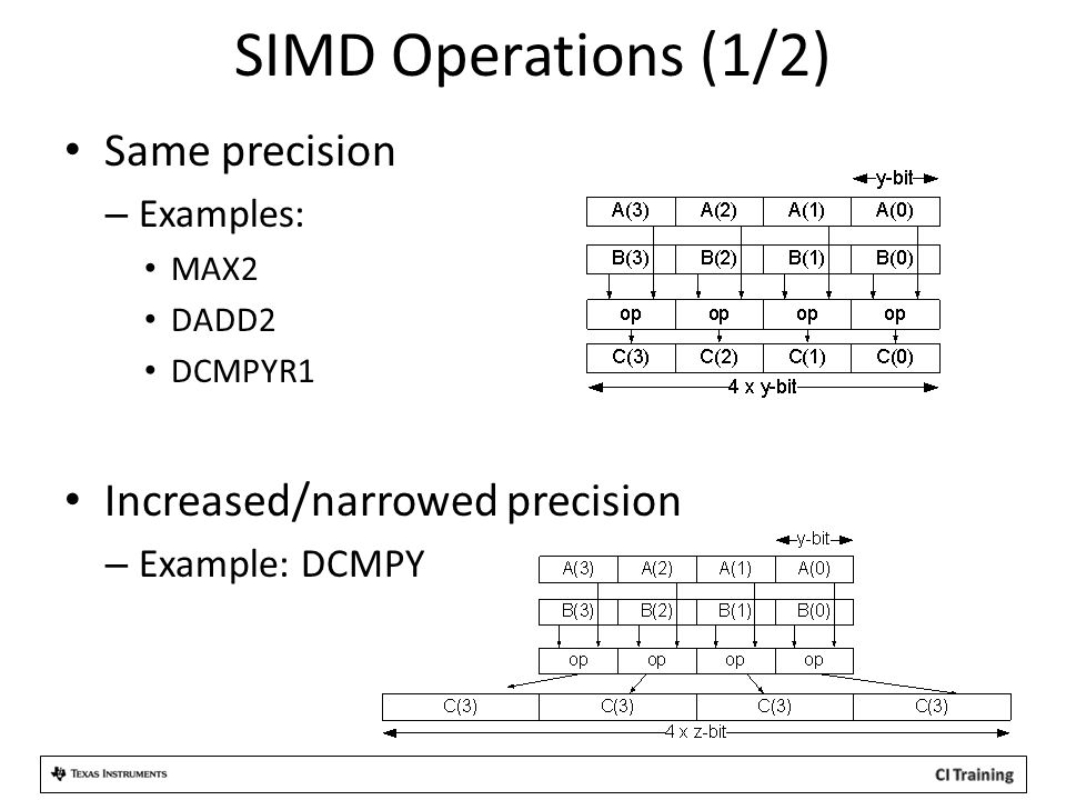 SIMD Operations (1/2) Same precision Increased/narrowed precision