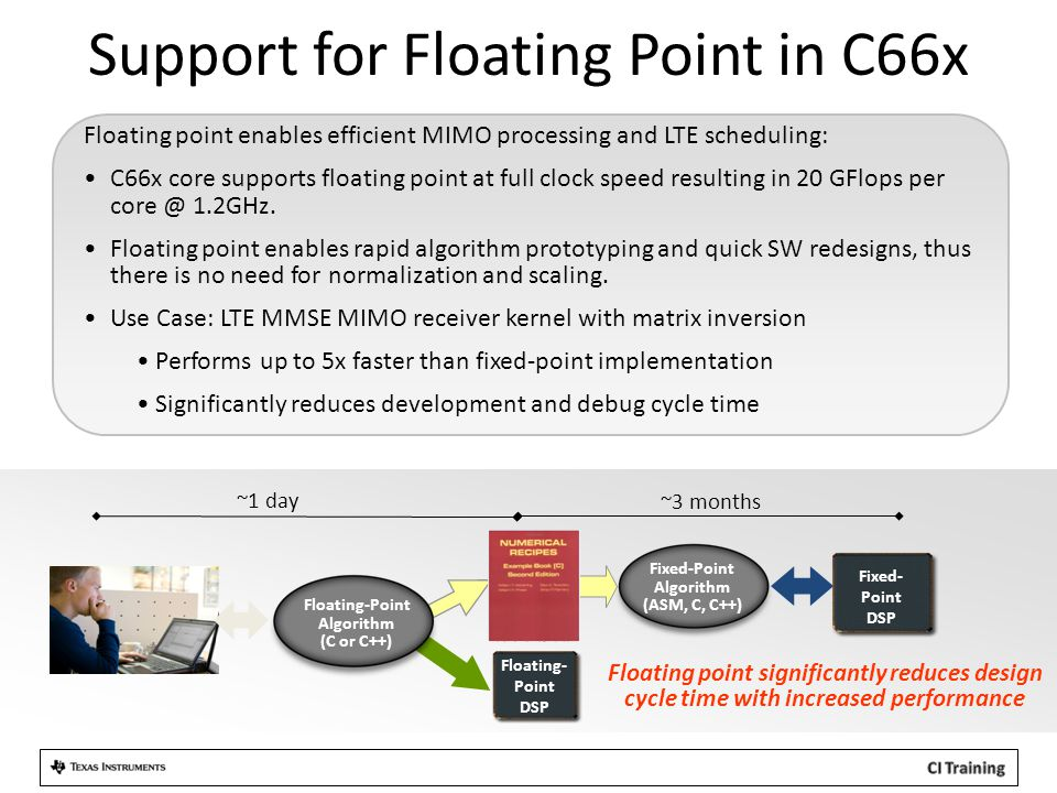 Support for Floating Point in C66x