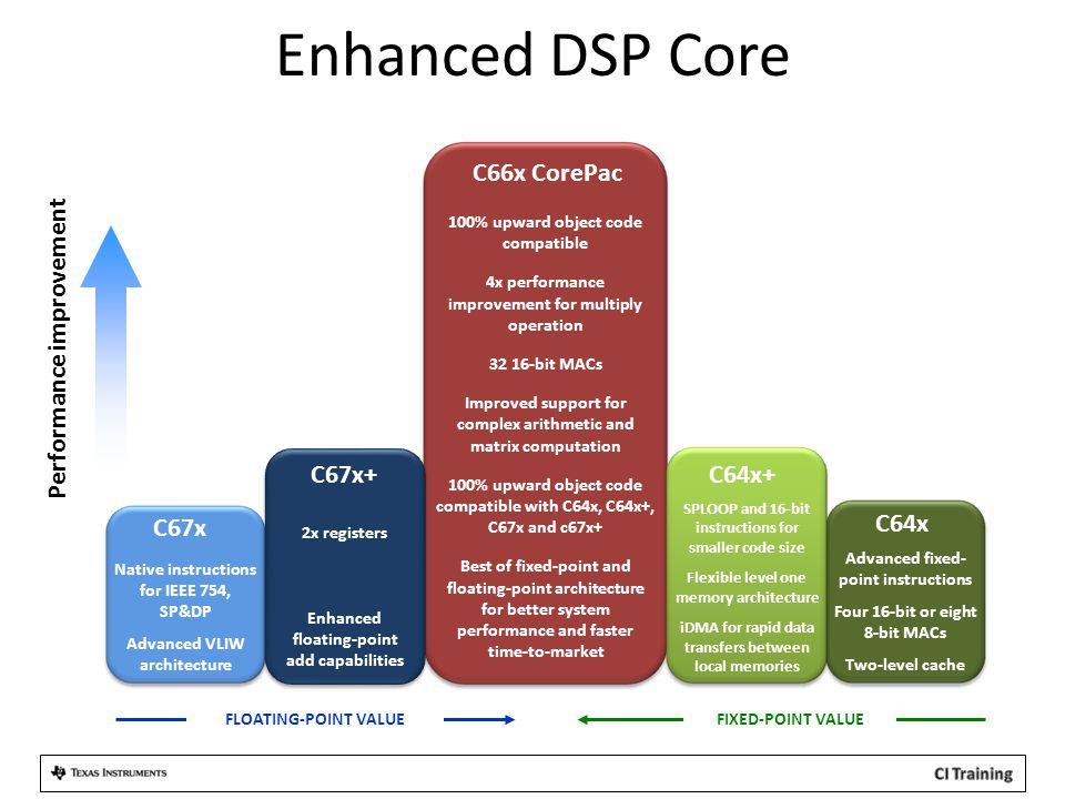 Enhanced DSP Core Performance improvement C66x CorePac C67x+ C64x+
