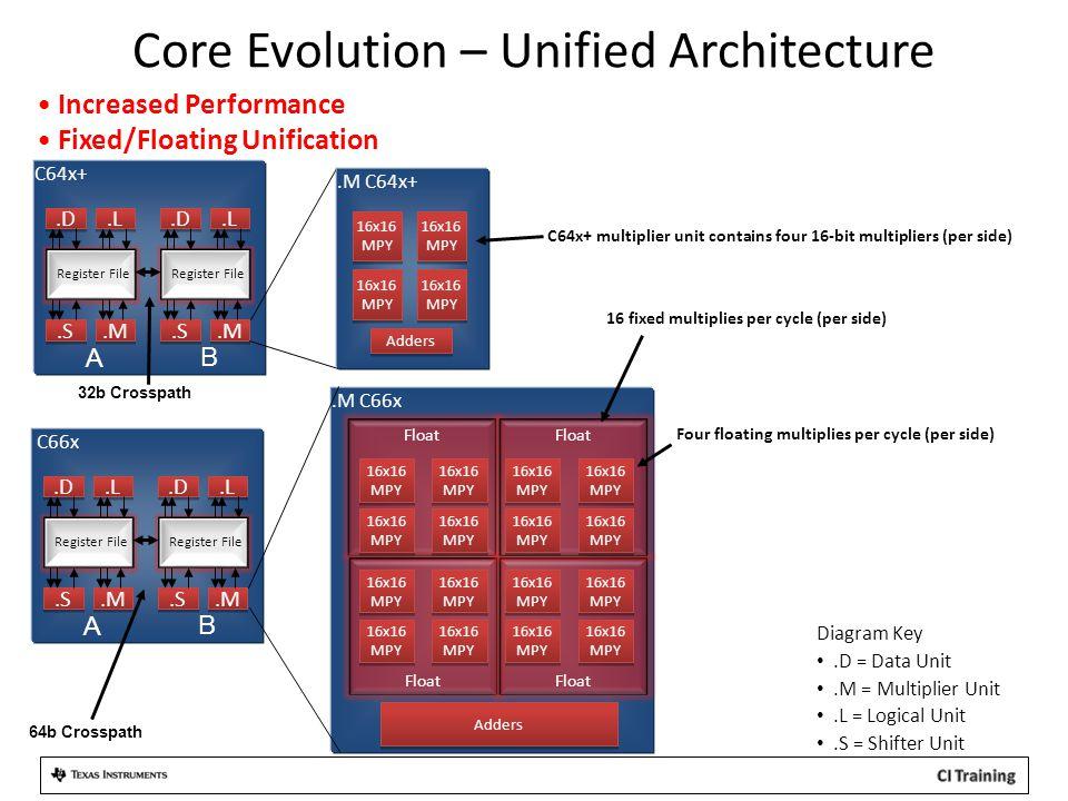 Core Evolution – Unified Architecture