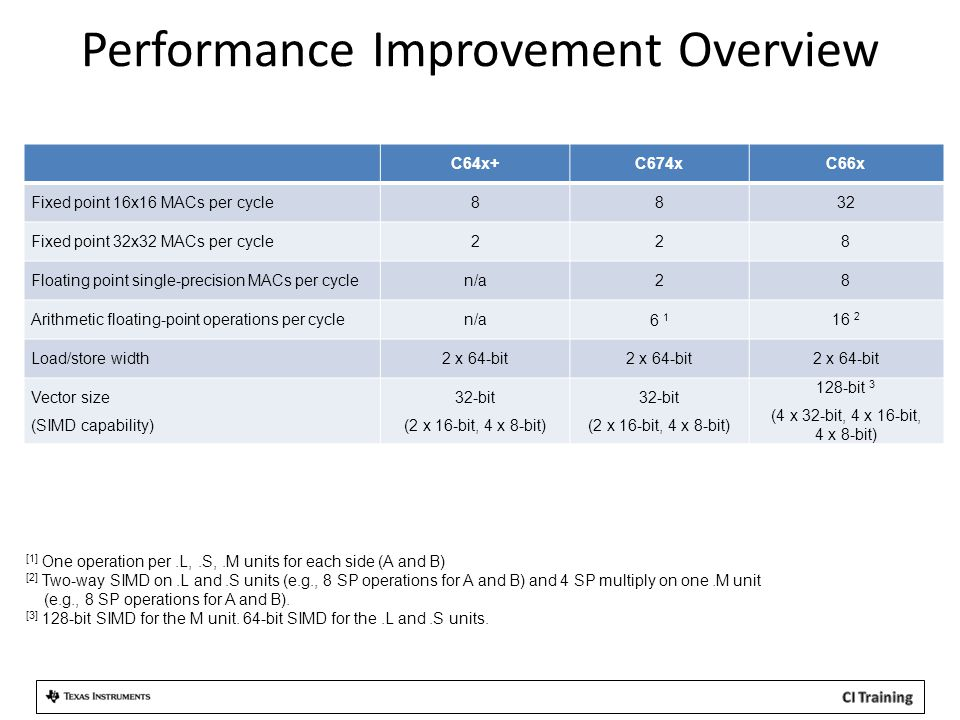 Performance Improvement Overview