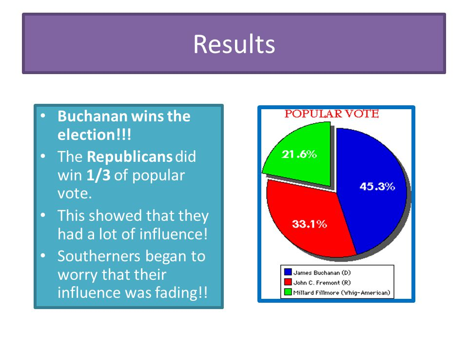 Results Buchanan wins the election!!!