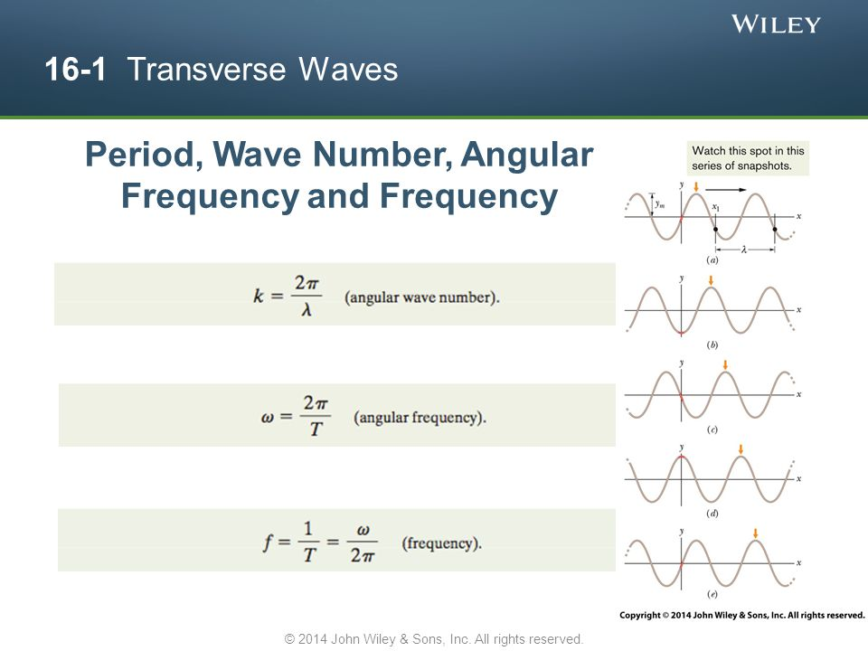 Period, Wave Number, Angular Frequency and Frequency