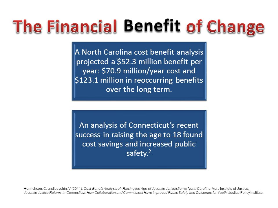 The Financial Cost of Change