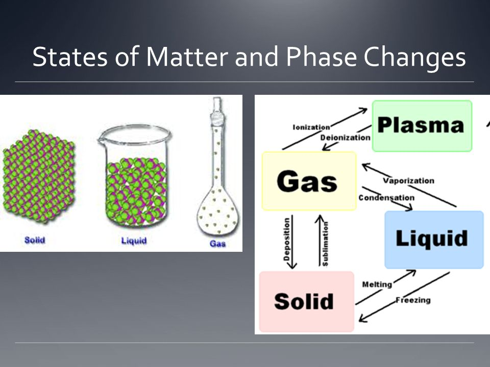 States of Matter and Phase Changes