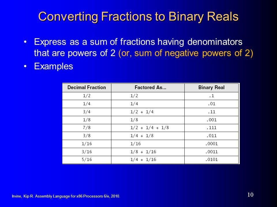 Converting Fractions to Binary Reals
