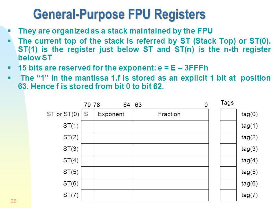 General-Purpose FPU Registers
