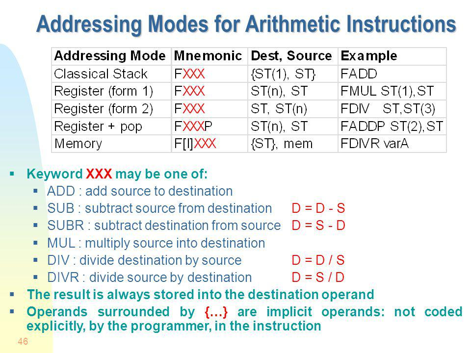 Addressing Modes for Arithmetic Instructions