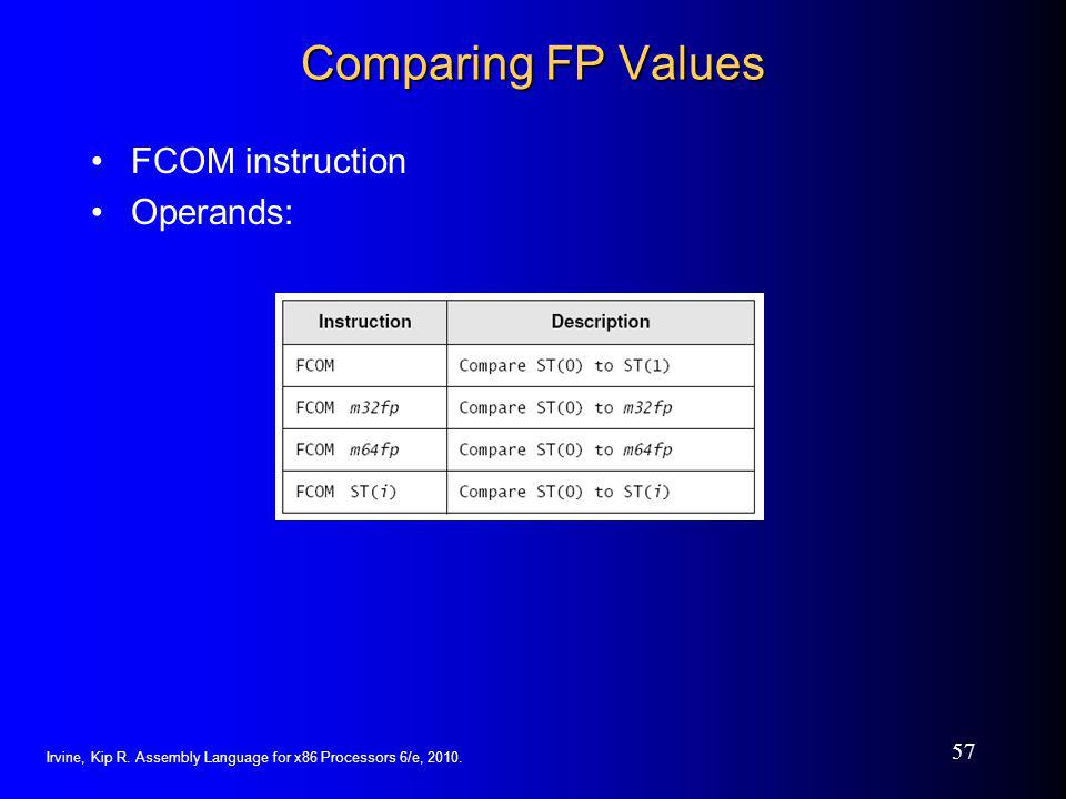 Comparing FP Values FCOM instruction Operands: