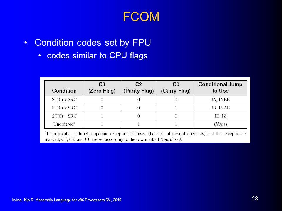 FCOM Condition codes set by FPU codes similar to CPU flags