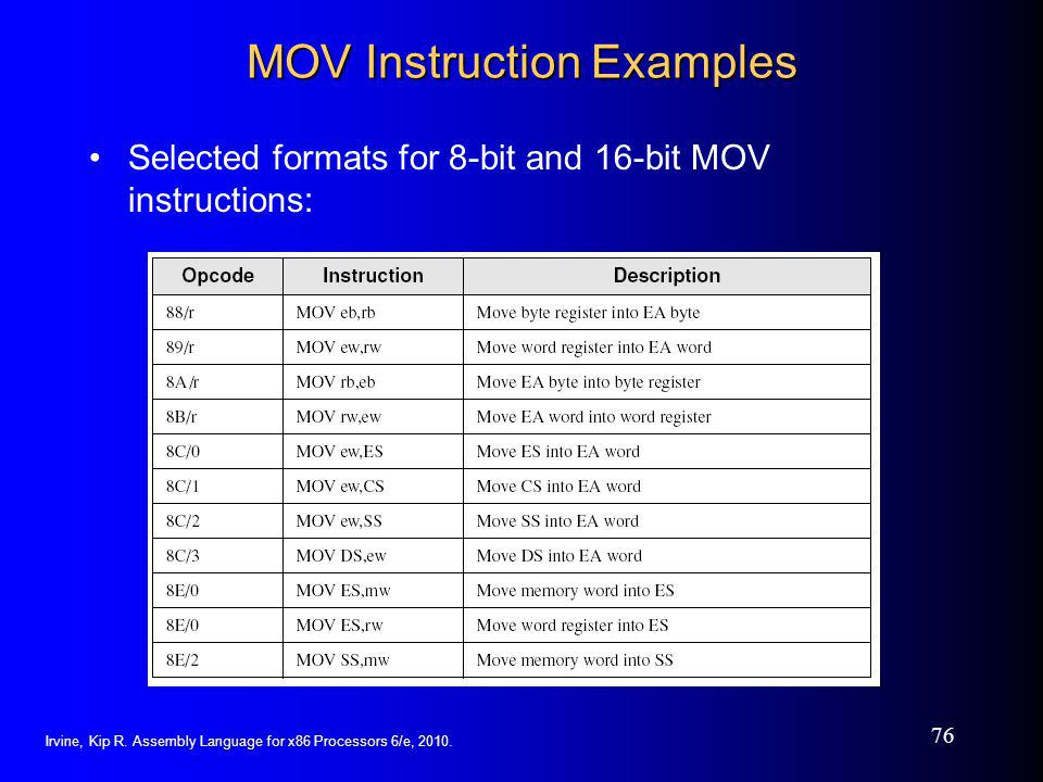 MOV Instruction Examples