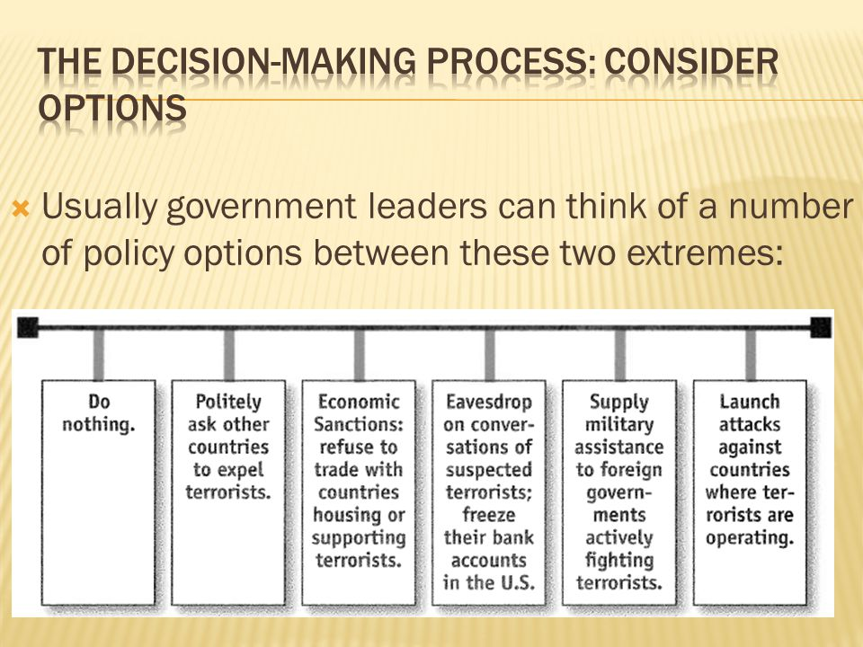 The Decision-Making Process: Consider Options