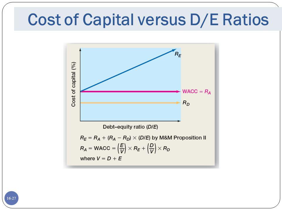 Cost of Capital versus D/E Ratios