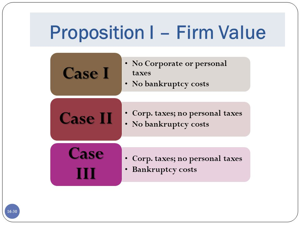 Proposition I – Firm Value