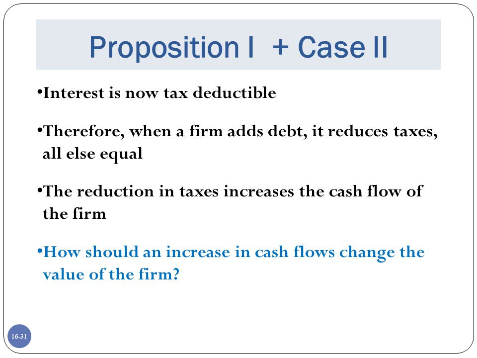 Proposition I + Case II Interest is now tax deductible