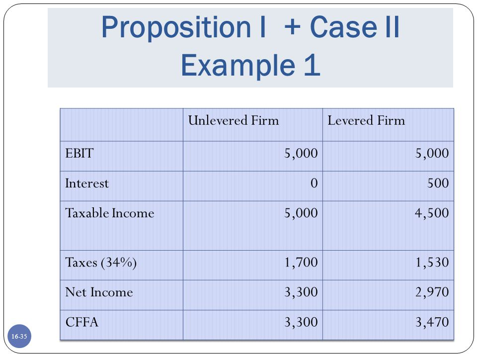 Proposition I + Case II Example 1