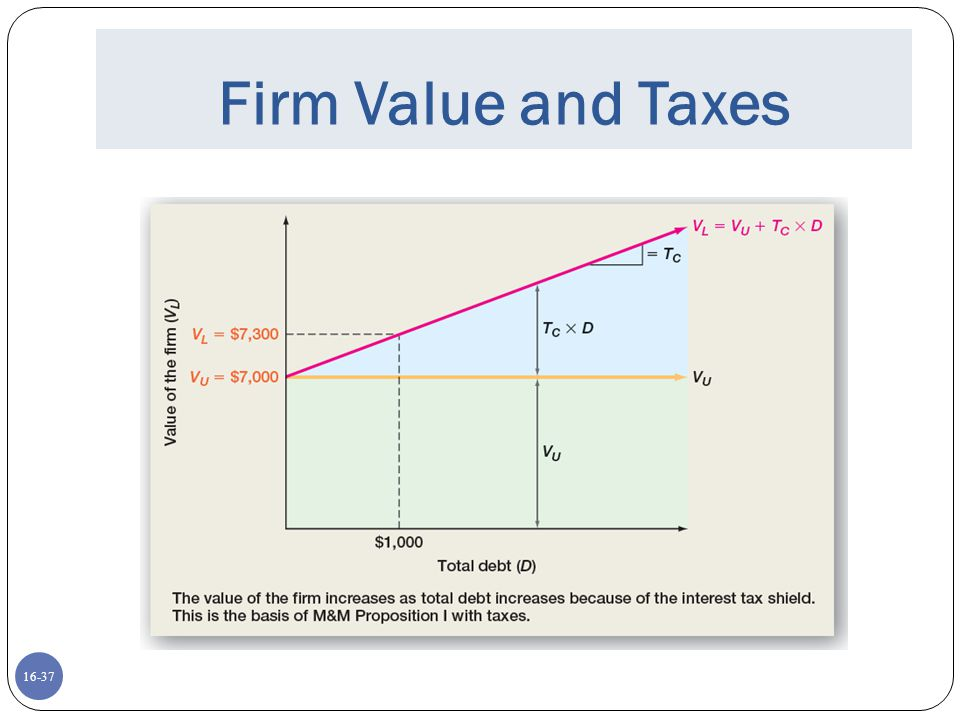 Firm Value and Taxes