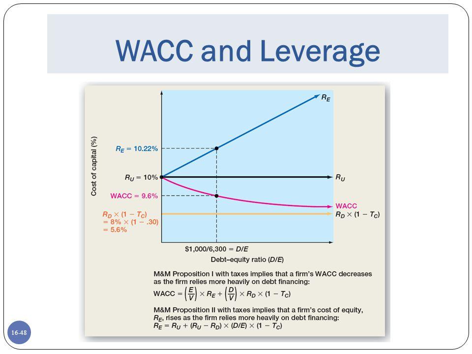 WACC and Leverage