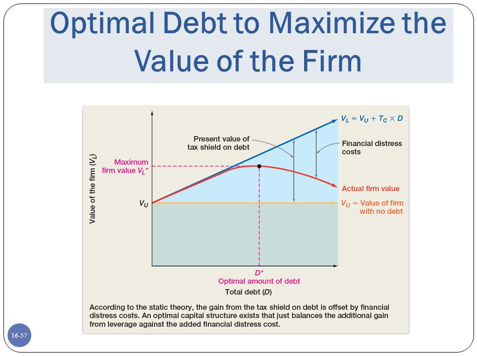 Optimal Debt to Maximize the Value of the Firm