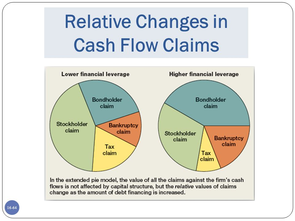 Relative Changes in Cash Flow Claims