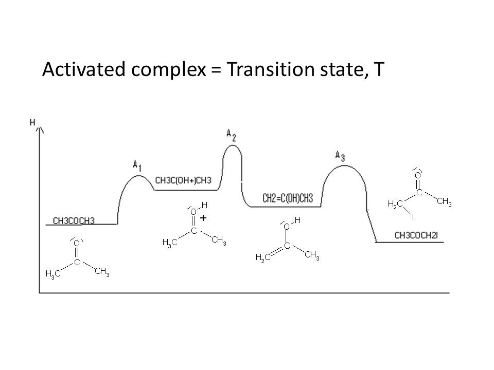 Activated complex = Transition state, T