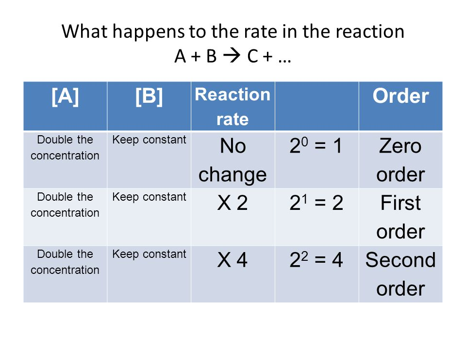 What happens to the rate in the reaction A + B  C + …
