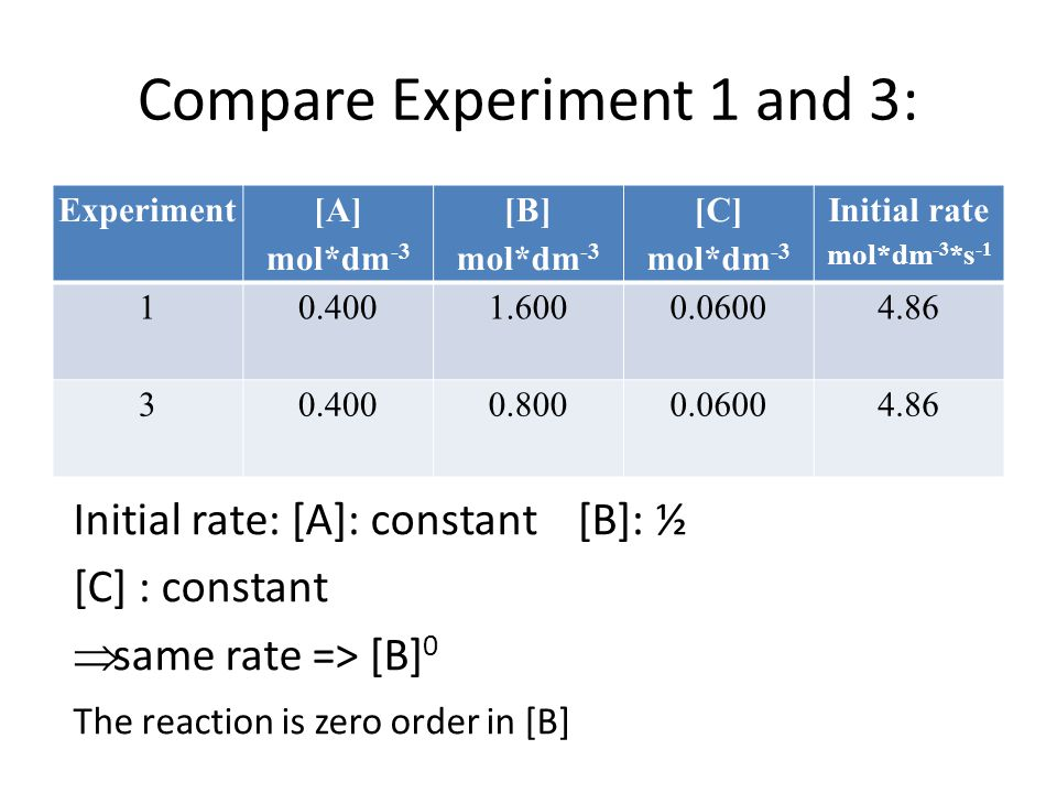 Compare Experiment 1 and 3: