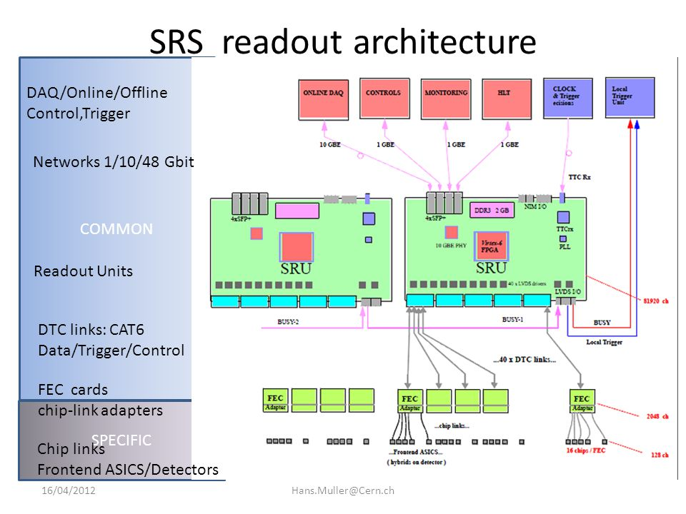SRS readout architecture as is now