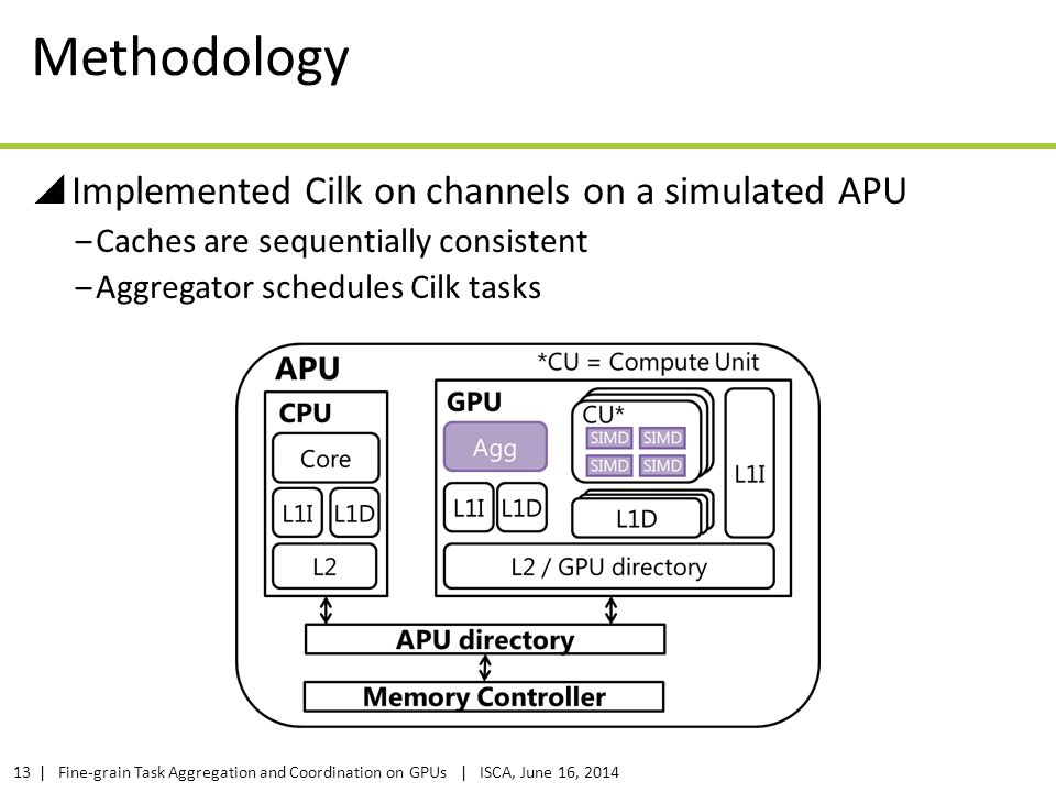 Methodology Implemented Cilk on channels on a simulated APU