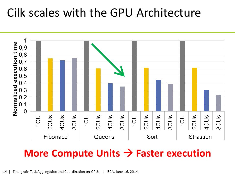 Cilk scales with the GPU Architecture