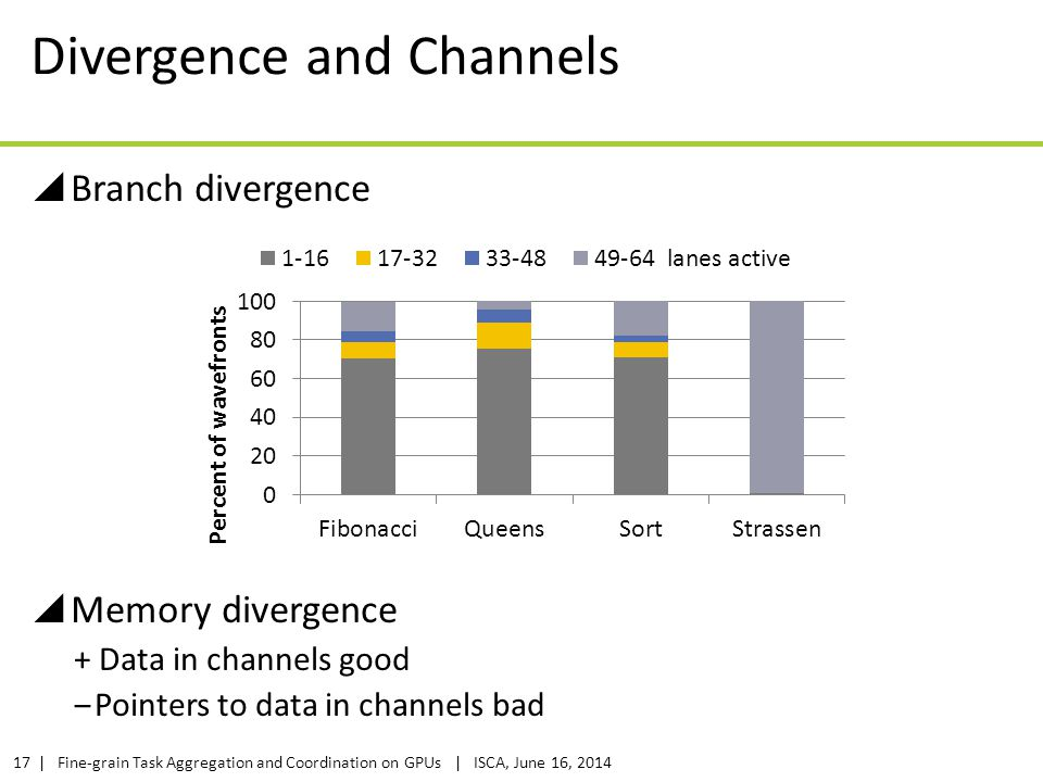 Divergence and Channels