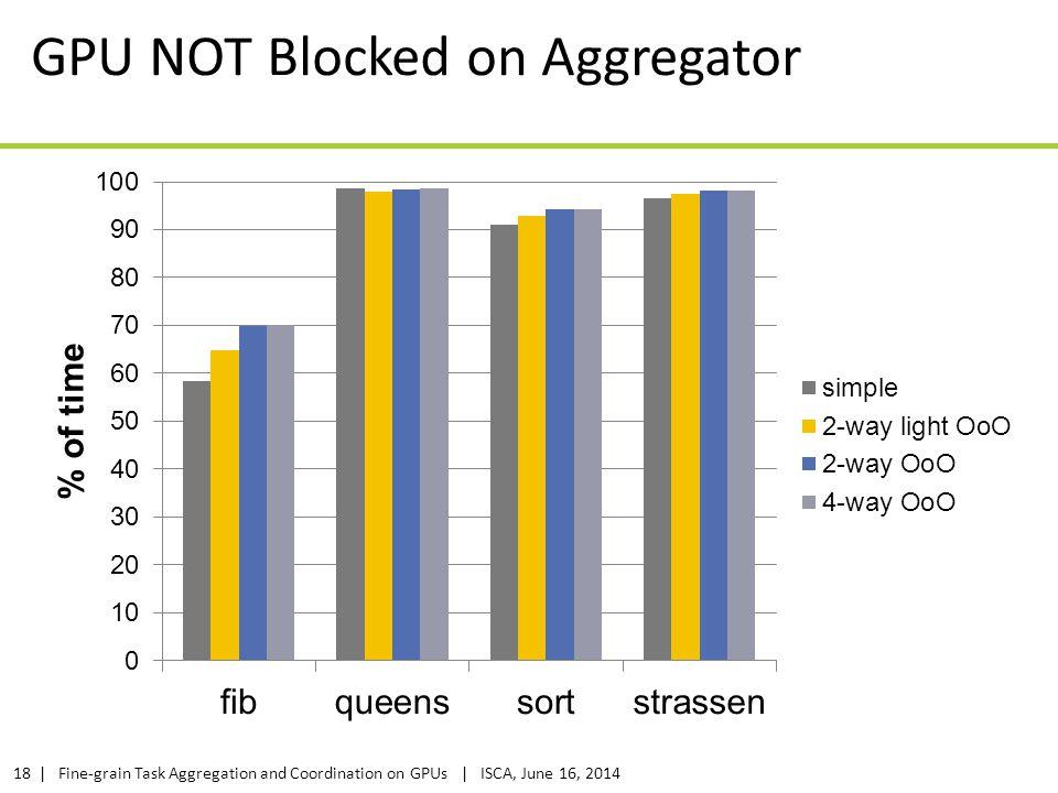GPU NOT Blocked on Aggregator