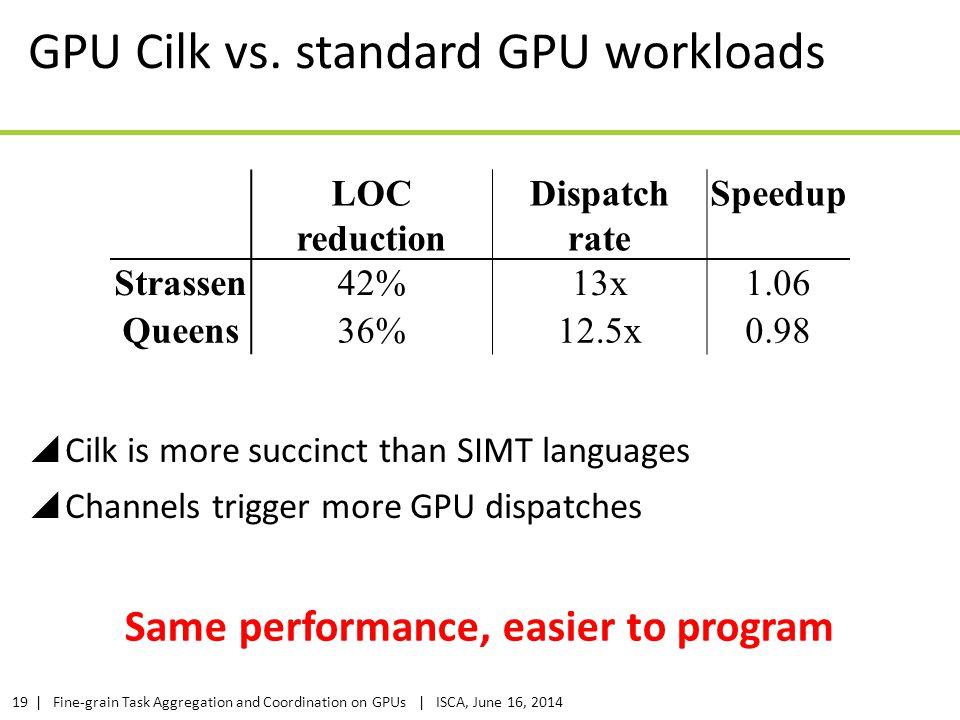 GPU Cilk vs. standard GPU workloads