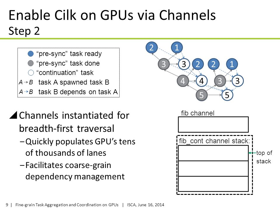 Enable Cilk on GPUs via Channels