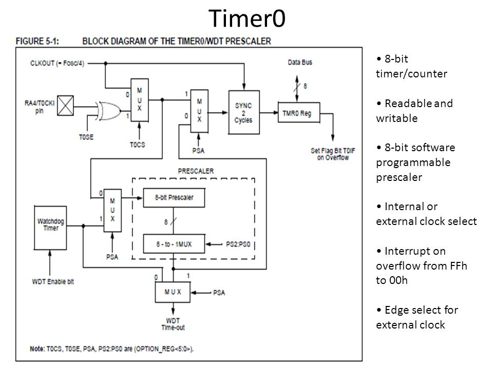 Timer0 • 8-bit timer/counter • Readable and writable