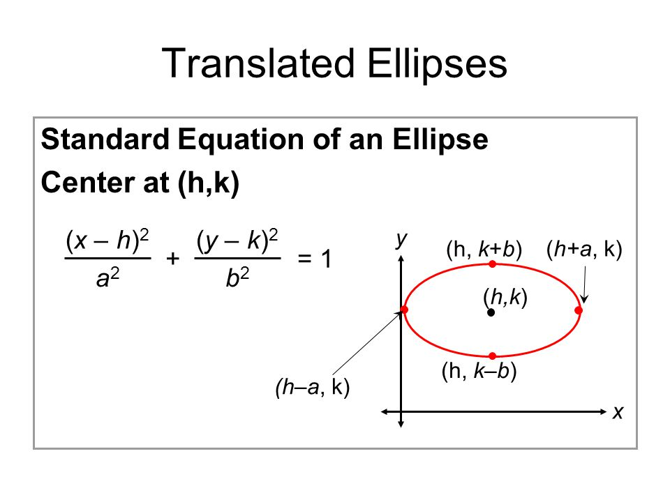 Translated Ellipses Standard Equation of an Ellipse Center at (h,k)