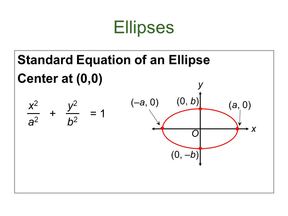 Ellipses Standard Equation of an Ellipse Center at (0,0) x2 a2 y2 b2 +