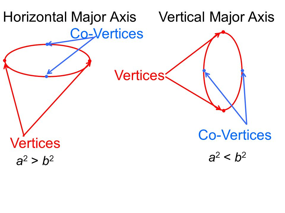 Horizontal Major Axis Vertical Major Axis Co-Vertices Vertices
