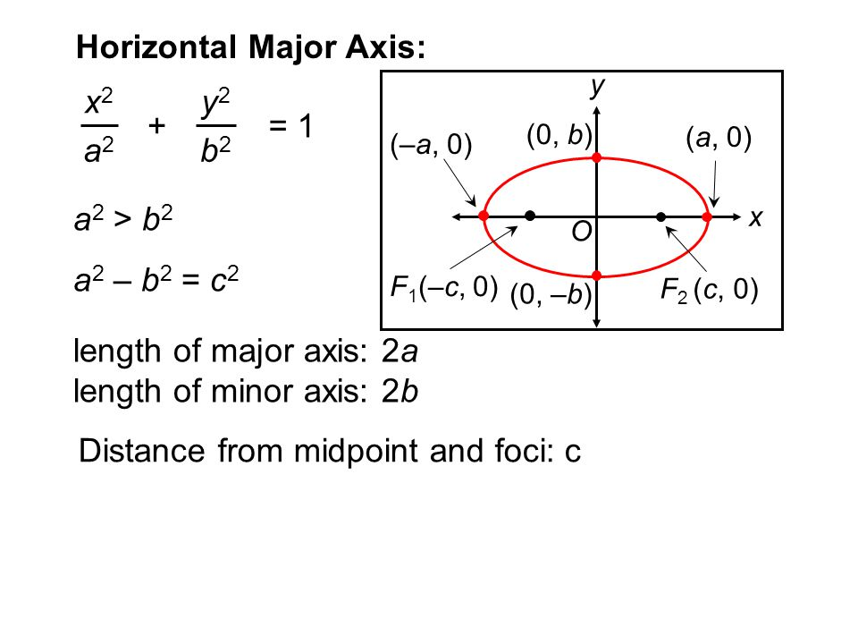 Horizontal Major Axis:
