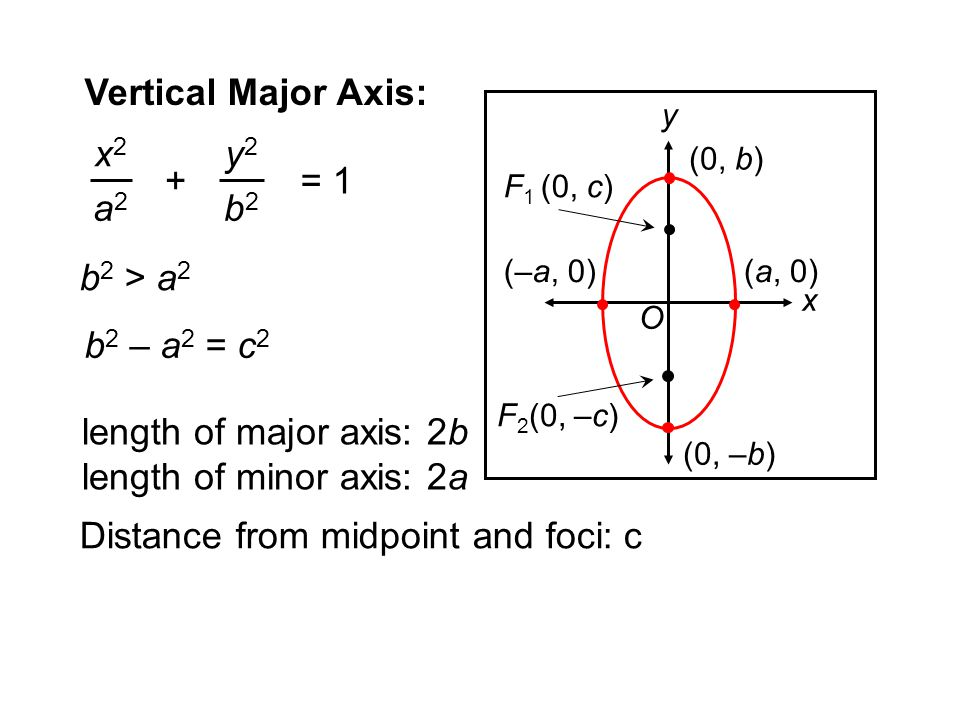 length of major axis: 2b length of minor axis: 2a